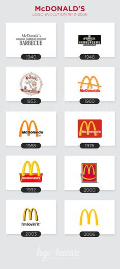 What differentiates an average logo from an iconic logo? An iconic logo is universally recognized because it evolves over time, adapting to