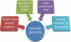 KPI are usually based on keywords and bank links traffic, crawling errors, social media exposure, and rankings. Inbound Marketing, Online Marketing, Social Media Marketing, Car Manuals, Local Seo, Search Engine Optimization, Kindle, Engineering