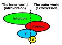 Ni - Sisäänpäinsuuntautunut intuitio  INFJ:n ensimmäinen ja vahvin funktio on sisäänpäinsuuntautunut intuitio. INFJ:llä onkin eräs va...