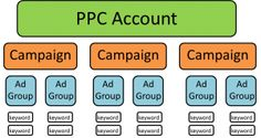 Pay per click traffic is a advertising and marketing solution provided by many of the major search engines as well as other companies. We will discuss the most frequent of them, your Google AdWords services.................. Online Marketing Strategies, Social Media Marketing, Digital Marketing, Salesforce Developer, Pay Per Click Advertising, Search Engine Marketing, Seo Services, Search Engine Optimization, Lead Generation