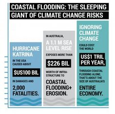 Coastal Flooding the sleeping giant of climate change risks - infographic - Climate Council