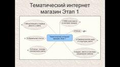 ТИМ 3. Семантическое ядро тематического интернет магазина