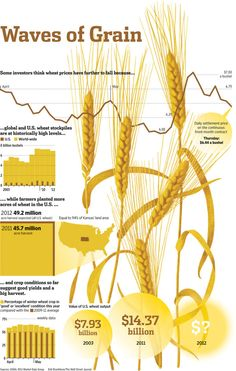 Wheat prices are being ground down by expectations for a big U.S. crop. #infographic http://on.wsj.com/K851eR