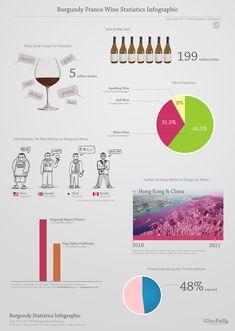 "[infographic] ""Burgundy Wine Statistics"" Mar-2012 designed by Winefolly.com . Data from 2011 BIVB/Hospices de Beaune. Statistiques Vin Bourgogne."