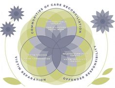Keeping The Circle Restorative Justice, Local Women, Social Work, Amazing Women, Restoration, Community