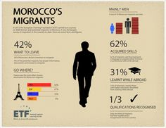 "Morocco's Migrants Infographic: New report sheds light on the link between skills and migration. At a seminar in Rabat on 26 February, the European Training Foundation (ETF) has announced the results of the largest study of migration in Morocco to date.  The study ""Migration and skills"" was based on a survey of 2600 potential emigrants and 1400 former migrants, carried out in late 2012."