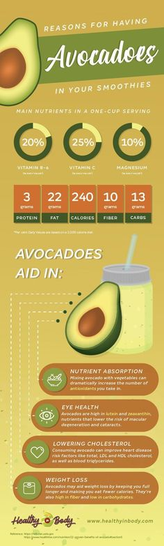 There is so much more to avocado then guacamole, Learn about avocados' health benefits and why you should start including them in your smoothies . Healthy Smoothie Ingredients, Healthy Smoothies, Smoothie Recipes, Weight Loss Drinks, Weight Loss Smoothies, Lemon Water Weight Loss, Avocado Health Benefits, Cleanse Diet, Cholesterol Diet