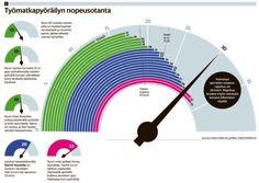 Työmatkapyöräily. Helsingin Sanomat.