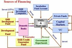5 Major Sources Of Finance For Business