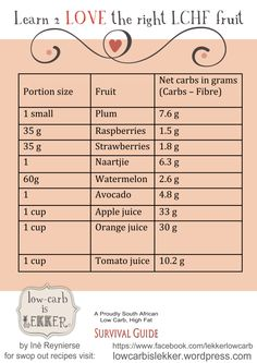 carbs in fruit. – Low – carb is lekker. A Proudly South African Low carb, High fat, Survival Guide Banting Diet, Banting Recipes, Ketogenic Diet, Healthy Vegetable Recipes, Healthy Vegetables, Vegetarian Recipes Easy, Cooking Zoodles, Carbs In Fruit, Tagine Cooking