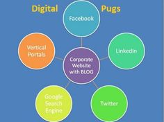 Digital Marketing To Grow Your Business