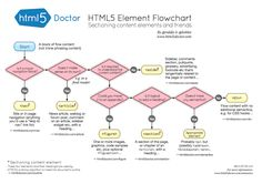 Flowchart of HTML5 sectioning elements. Keep this handing when trying to figure out which is the most appropriate element.