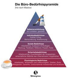 Büro-Bedürfnispyramide