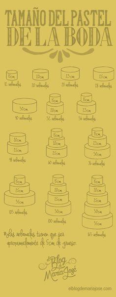 Conoce qué tamaño de pastel de boda elegir para que no sobre ni falte #bodas #elblogdemaríajosé #pastelboda #banqueteboda #weddings #weddingcake #brides