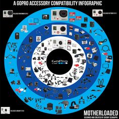 GoPro Accessory Compatibility  Infographic