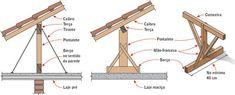 Madeiramento de telhado | Equipe de Obra