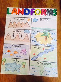 Landforms Worksheet for Kindergarten Landforms Anchor Chart Landforms Worksheet, Geography Worksheets, Geography Activities, Geography Lessons, Teaching Geography, Geography For Kids, Preschool Social Studies, 3rd Grade Social Studies, Social Studies Worksheets