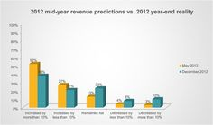 Small business year-end revenue reports did not match their mid-year  2012 optimism.