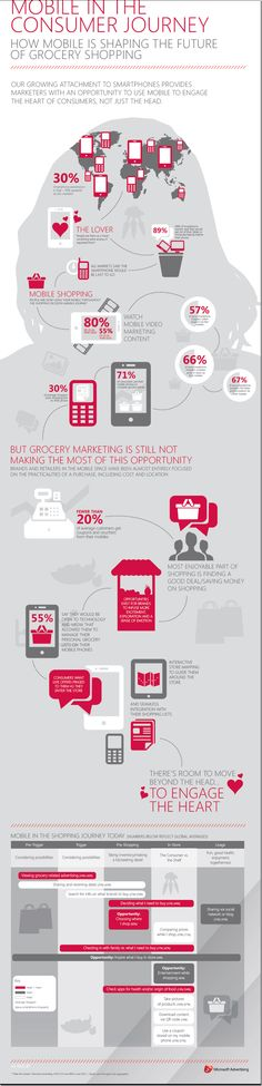 ¿Cómo entra #mobile en el Consumer Journey? Excelente infografía sobre hábitos de consumo #insights