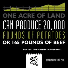 One acre of land can produce 20,000 pounds of potatoes or 165 pounds of beef. #PlantBased