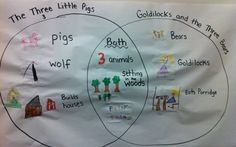 My Kindergarteners compared and contrasted The Three Little Pigs and Goldilocks and The Three Bears using a Venn Diagram.