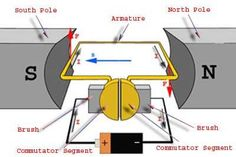 DC motor parts   Electrical Engineering Books
