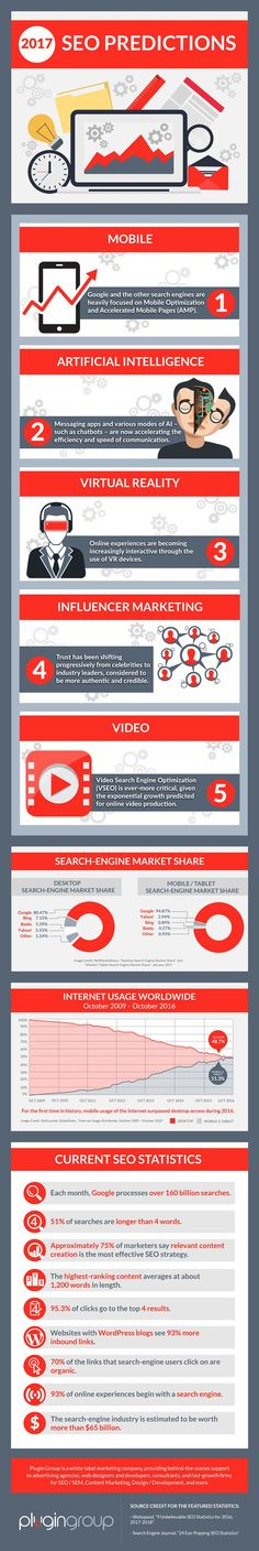 #SEO Predictions for 2017: How Will Your Site be Affected? #Infographic #Marketing
