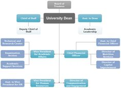 The administrative structure of university, a visual system of the management of the staff, is created to capture the positions or titles to direct the ...