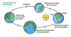 Movimientos de la Tierra - Escolar - ABC Color Science, Geology, Google, Astronomy, Paper, Earth's Rotation, Planetary System, Winter Solstice