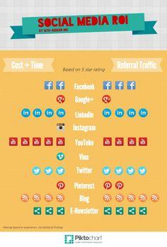 """Рейтинг ресурсов социального медиа по критерям """"стоимость+время"""" и генерации трафика. (Из ежедневной новостной ленты страницы ProfySpace-социальный бизнес:ИноМедиа https://www.facebook.com/ProfySpace)"""