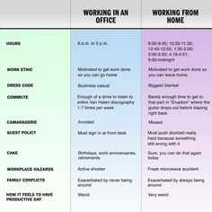 Working in an office vs. working from home. As someone who's been working from home for a long time, these comparisons are pretty spot-on. Side By Side Comparison, Business Casual Dress Code, Writer Humor, Phd Humor, Work Jokes, Working Holidays, Office Humor, Work Ethic, Work From Home Moms