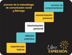 cuadro de la metodologia comunicacion social y liderazgo