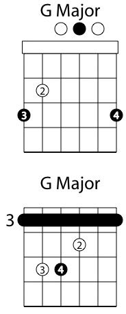 46 best the sound of music images guitar chords guitar lessons guitar for beginners. Black Bedroom Furniture Sets. Home Design Ideas