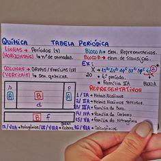 Resumo de Química : Tabela Química