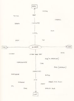David Byrne's Hand-Drawn Pencil Diagrams of the Human Condition   Brain Pickings