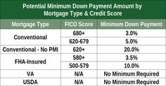 Kentucky VA Loan Credit Score Requirements – KENTUCKY VA MORTGAGE LENDER Fha Mortgage, Mortgage Tips, Fha Loan, Mortgage Humor, Mortgage Calculator, Loans For Bad Credit, Credit Loan, Credit Score, Credit Rating