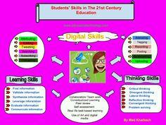Student's skills