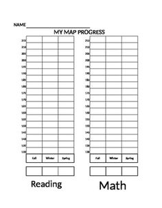 Grade level conversion chart for NWEA Map Math RIT scores