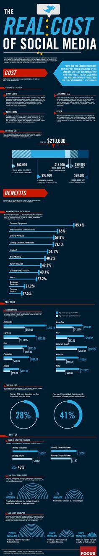 Sosyal Medyanın Gerçek Maliyeti - #sosyalmedya #sosyalmedyapazarlama #socialmedia #socialmediamarketing #infografik #infographic #twitter #facebook