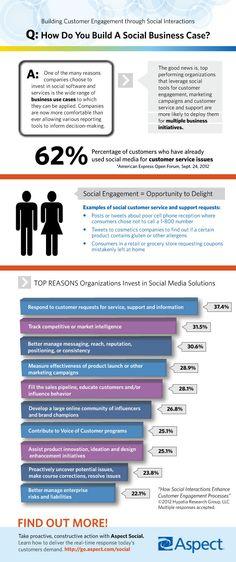How do you build a social business case?