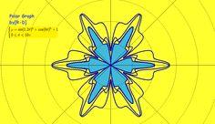 Polar graph and equation