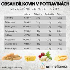 Bílkoviny nejsou jen kuřecí, aneb 41 zdrojů bílkovin | Blog | Online Fitness Blog Online, Low Carb, Drinks, Healthy, Fitness, Food, Diet, Drinking, Beverages