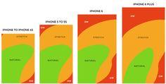 iPhone 6 和 6 Plus 新增的屏幕尺寸会如何影响 iOS 应用的界面设计? - 知乎