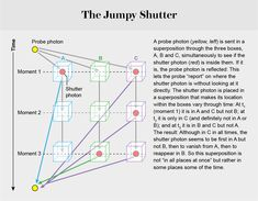 A new experiment hints at surprising hidden mechanics of quantum superpositions