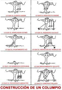 Viñeta humorística que narra el proceso de construcción de un columpio, desde el deseo inicial del cliente hasta el resultado final del constructor