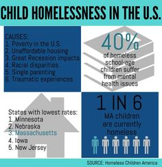 end child homelessness - Google Search
