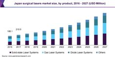 Surgical Laser Market Size is Estimated to Value $11.4 Billion By 2027: Grand View Research, Inc