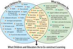 inquiry based learning theory in teaching kids environmental education Inquiry Based Learning, Learning Theory, Learning Stories, Learning Activities, Senior Activities, Kindergarten Learning, Preschool, Emergent Curriculum, Educational Psychology