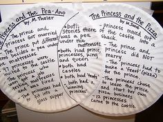 Paper plates used as Venn diagrams, what a good idea!