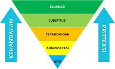 Hierarki Pengendalian (Manajemen) Resiko / Bahaya K3